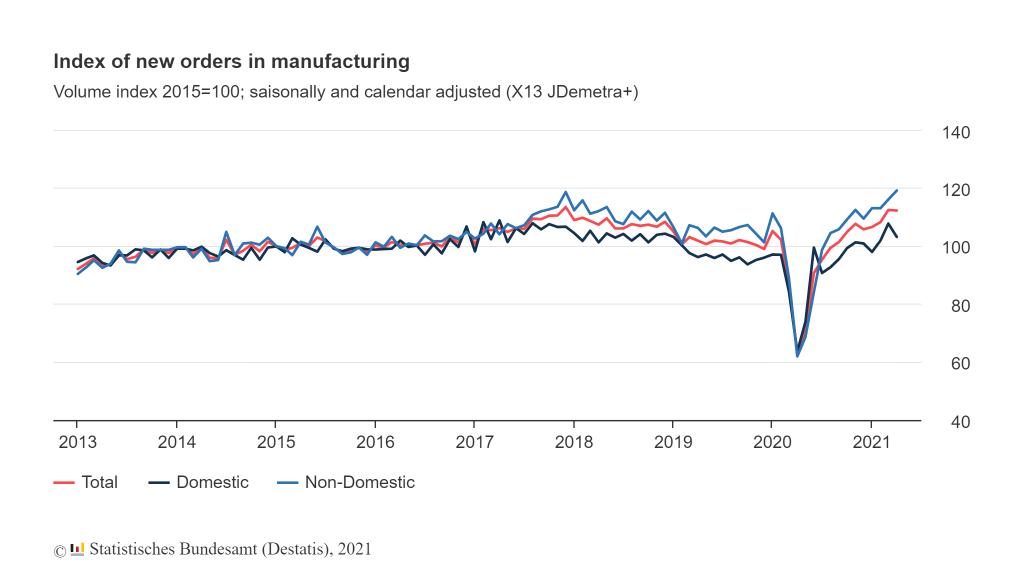 Nieuwe fabrieksorders Duitsland april 2021