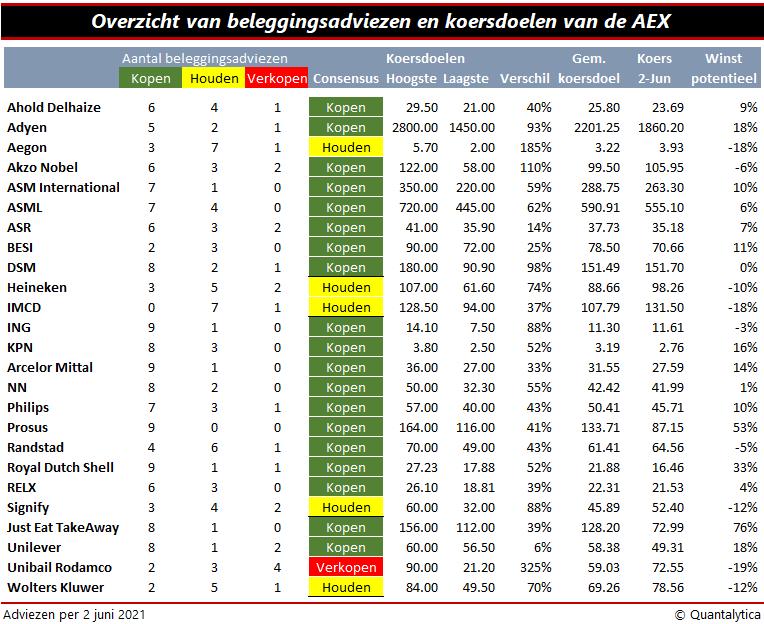 Beleggingsadviezen en koersdoelen van de AEX