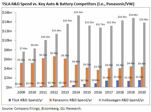 R&D uitgaven Tesla, Panasonic en Volkswagen