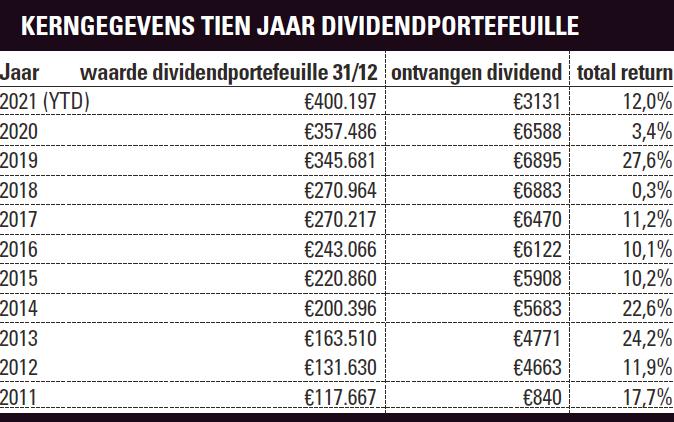 Rendementen Dividindportefeuille