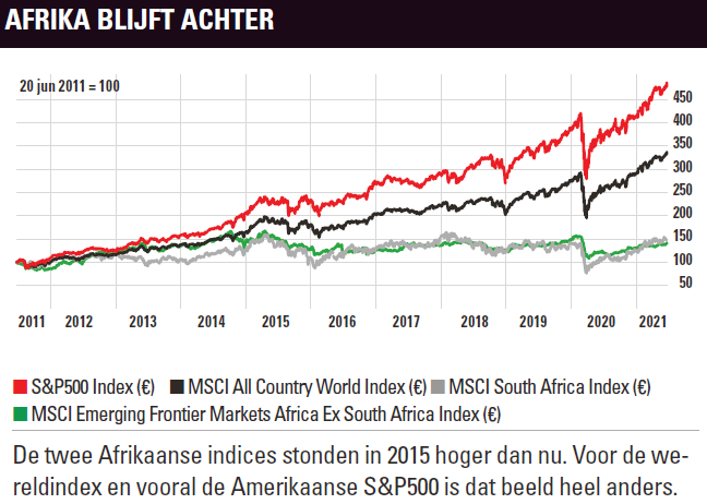 Beleggingen Afrika blijven achter