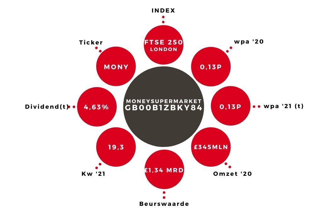 Aandeel Aandeel moneysuperMarket kerngegevens