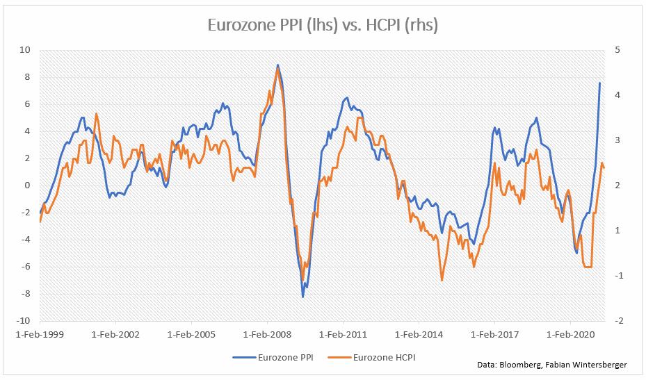 Eurozone-PPI-mei-2021