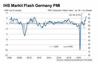 IHS Markit PMI Duitsland juli 2021