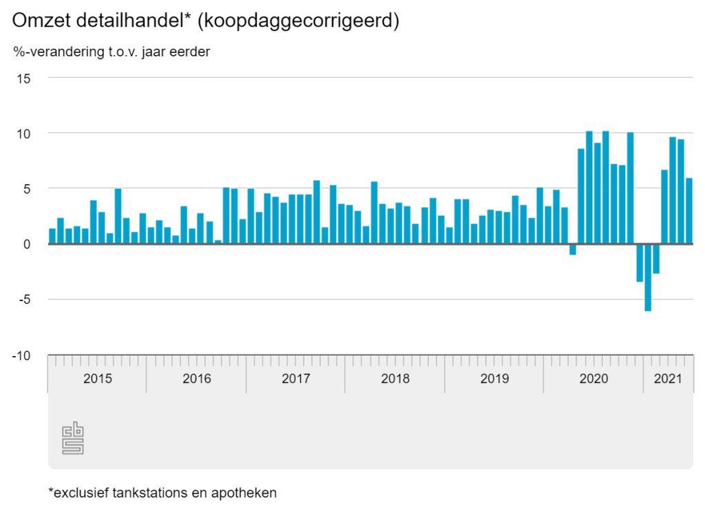 Omzet Nederlandse detailhandel juni 2021