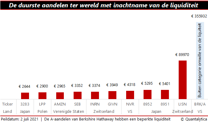 Duurste aandelen ter wereld | I.c.m. liquiditeit