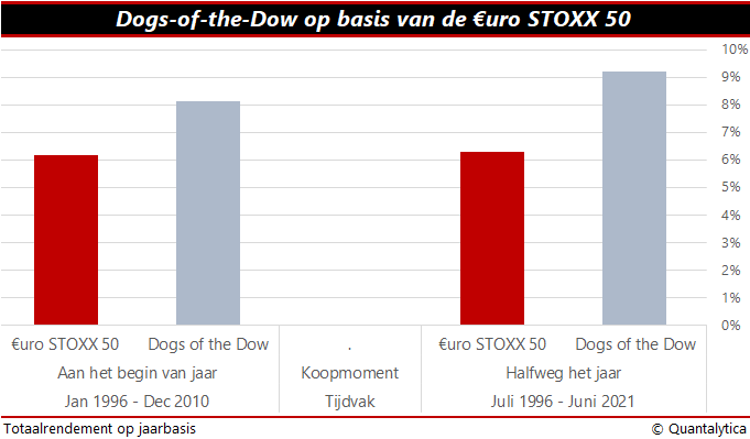 Dogs-of-the-Dow