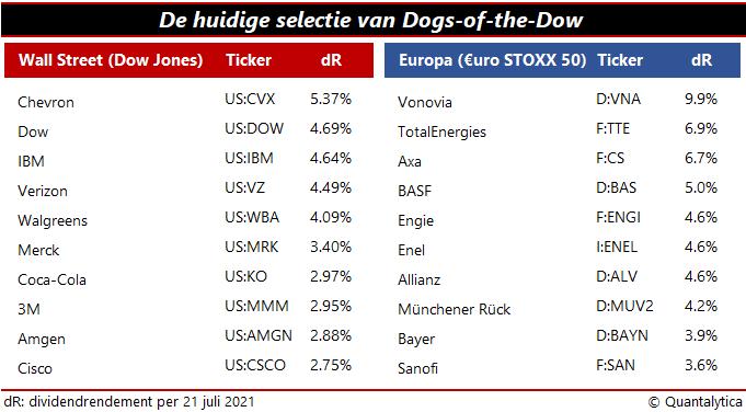 Huidige aandelen Dogs of the Dow