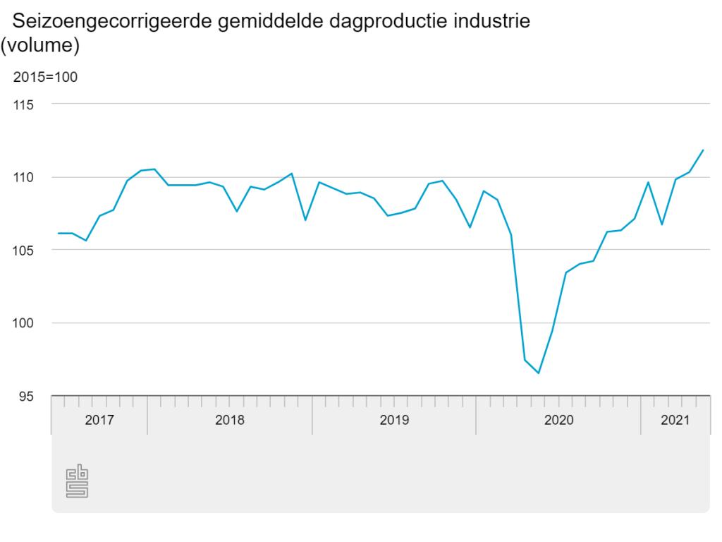 Seizoengecorrigeerde gemiddelde dagproductie industrie Nederland mei 2021