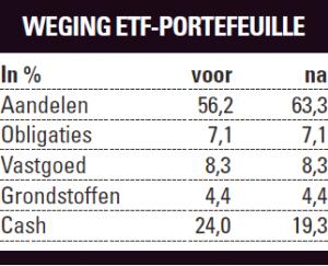 Weging ETF-portefeuille