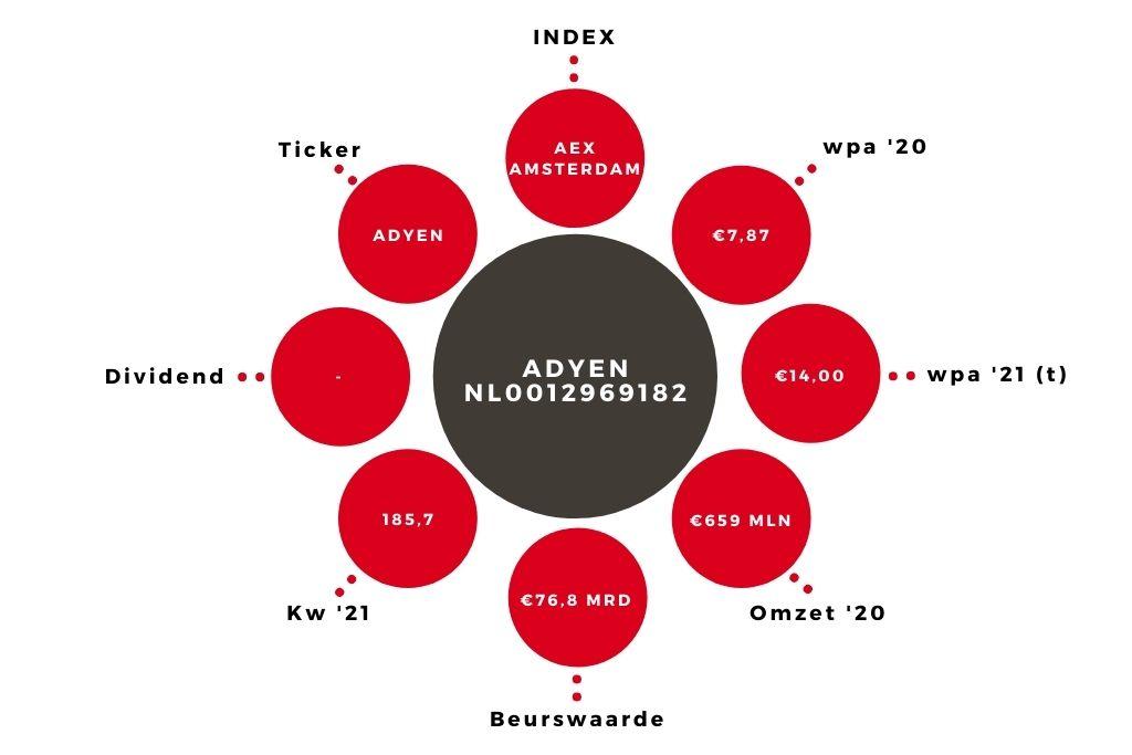 Aandeel Adyen kerngegevens