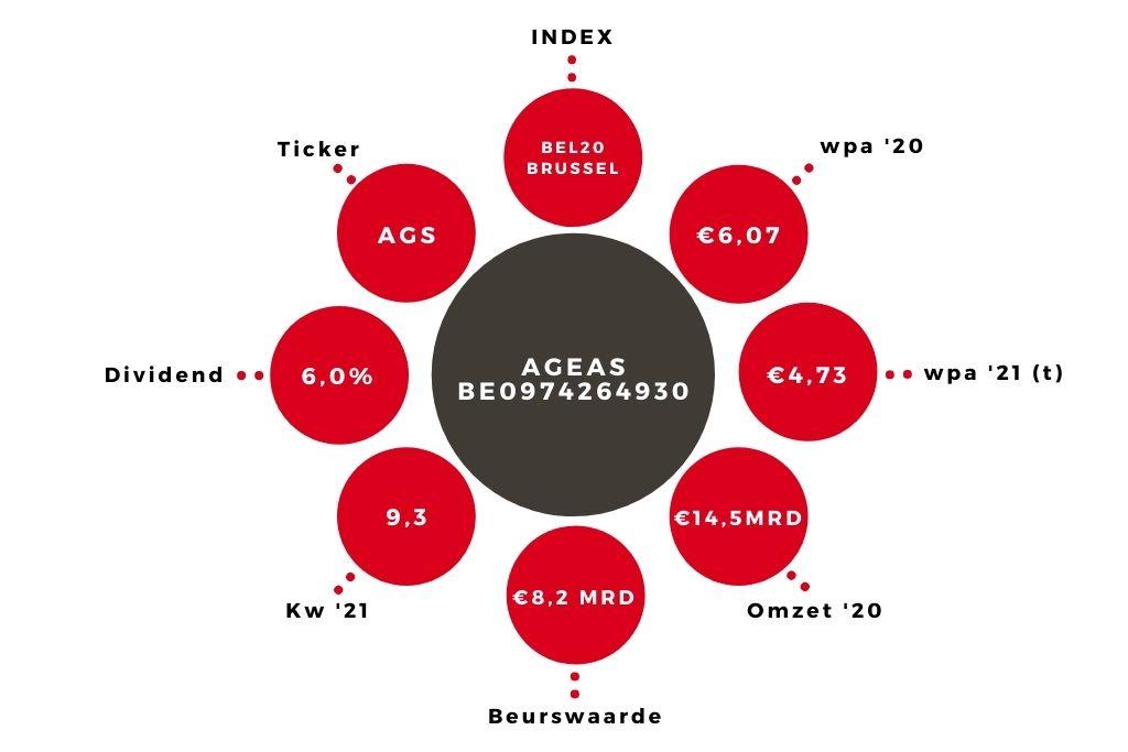 Aandeel Ageas kerngegevens