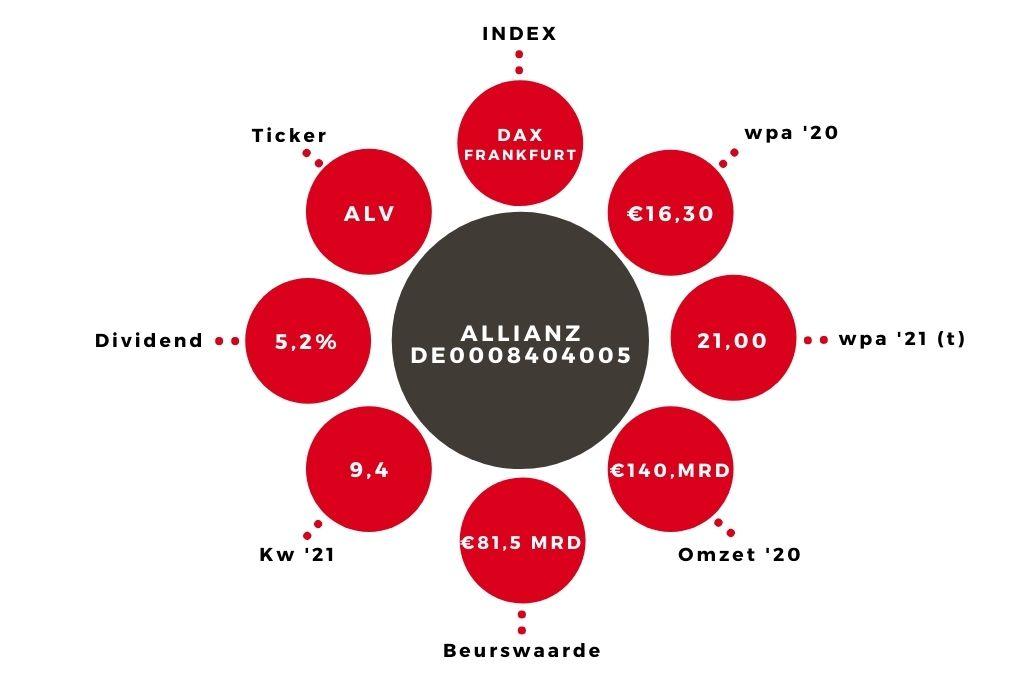 Aandeel Allianz kerngegevens