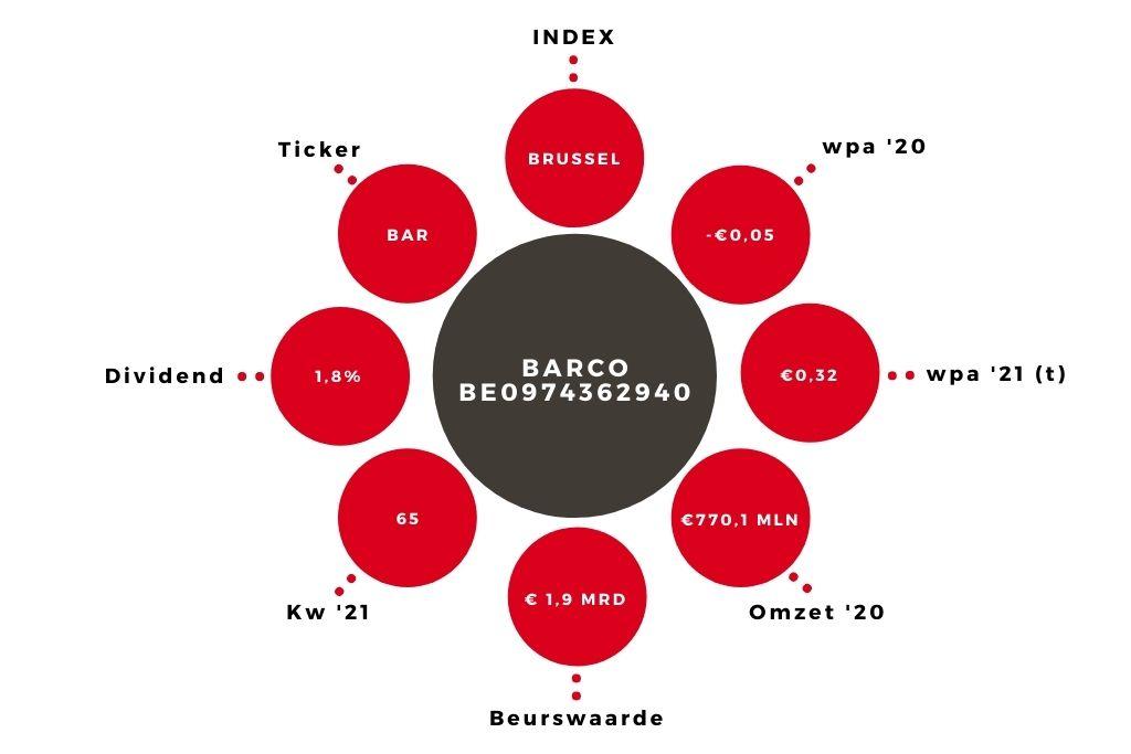 Aandeel Barco kerngegevens