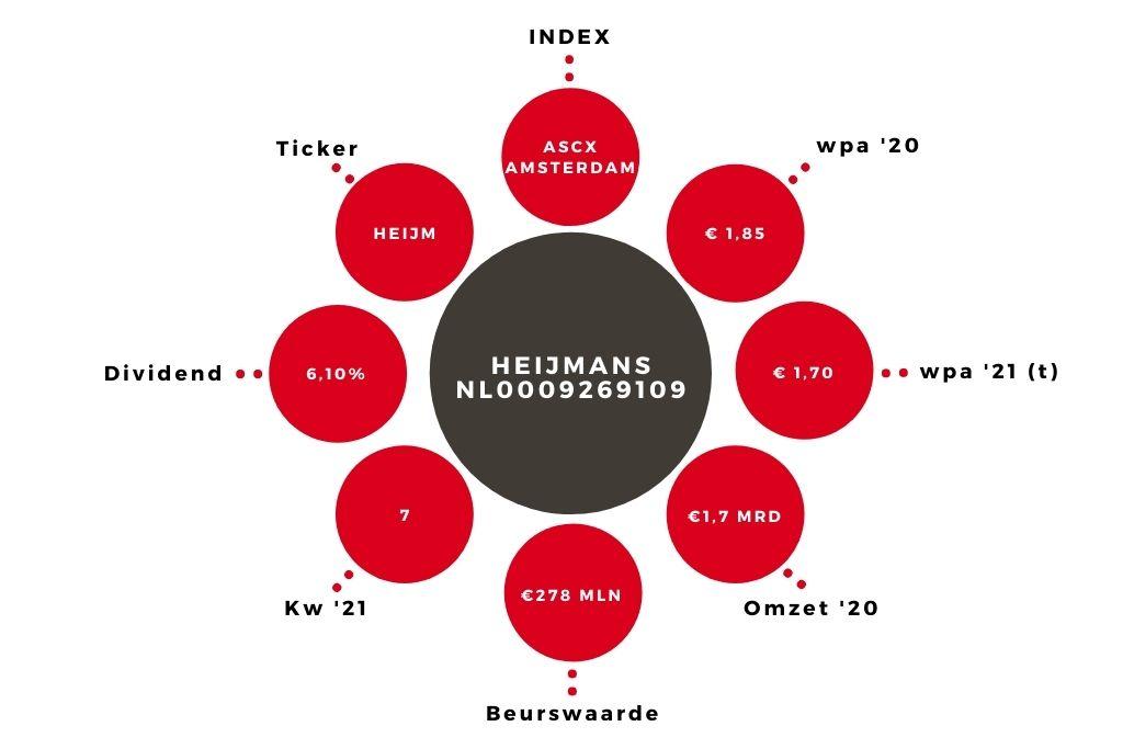 Aandeel Heijmans kerngegevens