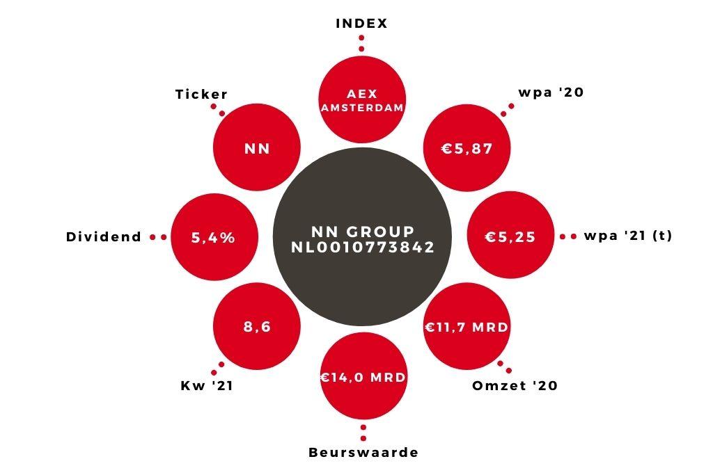 Aandeel NN Group kerngegevens