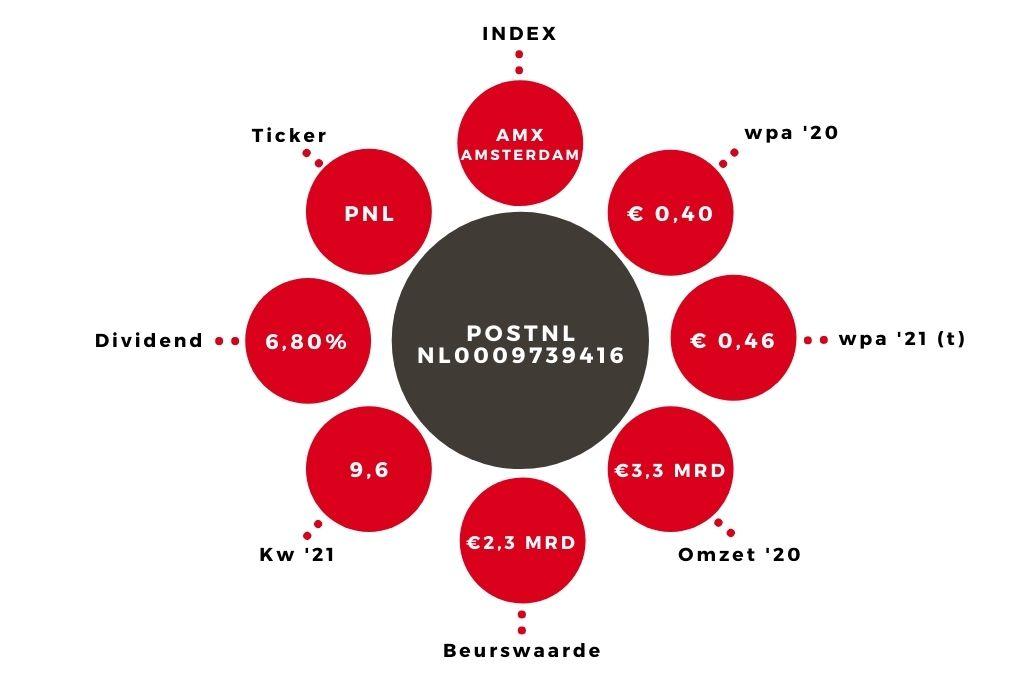 Aandeel POSTNL kerngegevens