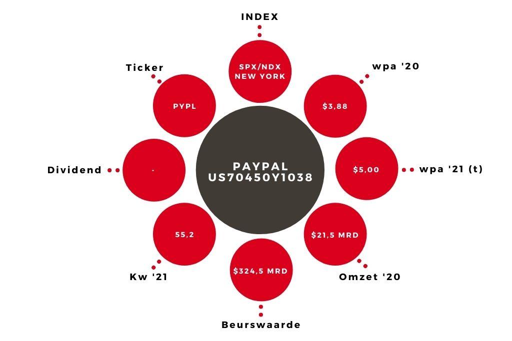 Aandeel Paypal kerngegevens