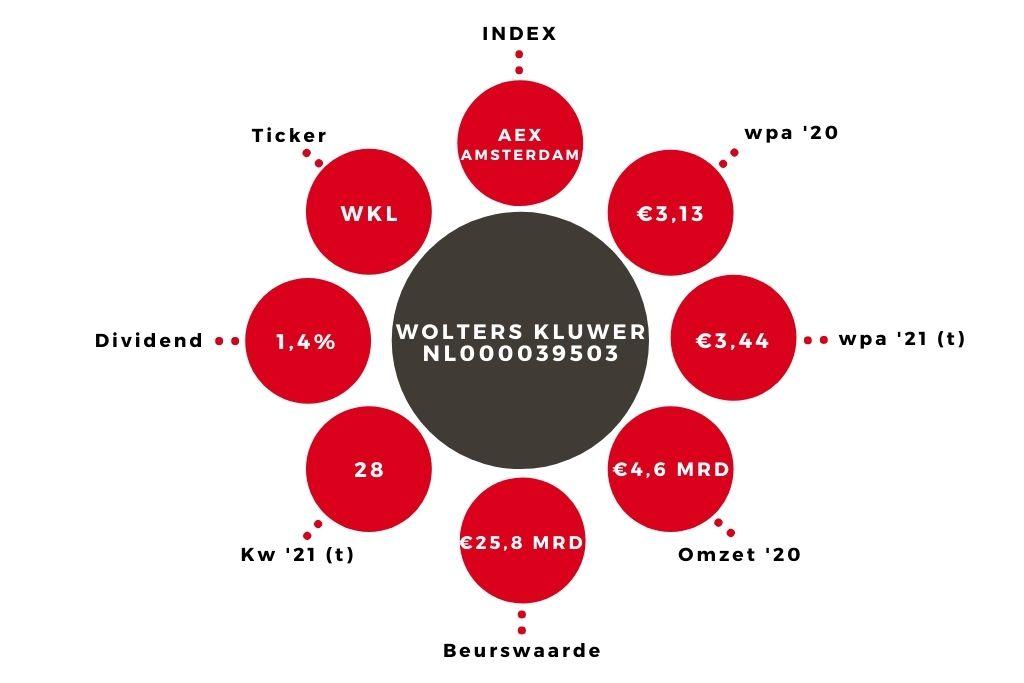 Aandeel Wolters Kluwer kerngegevens