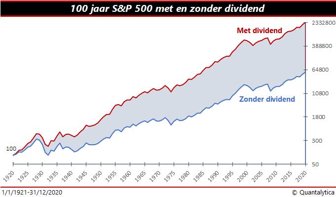 Met of zonder dividend beleggen | S&P 500