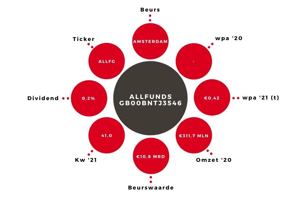 Aandeel Allfunds kerngegevens (1)