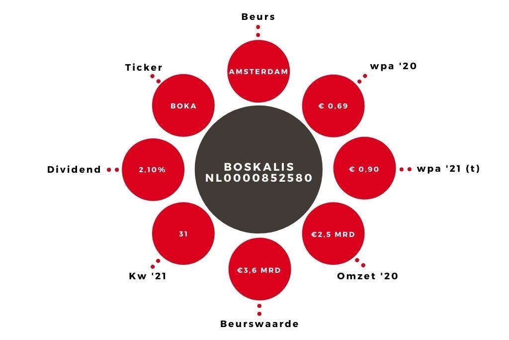 Aandeel Boskalis kerngegevens (1)