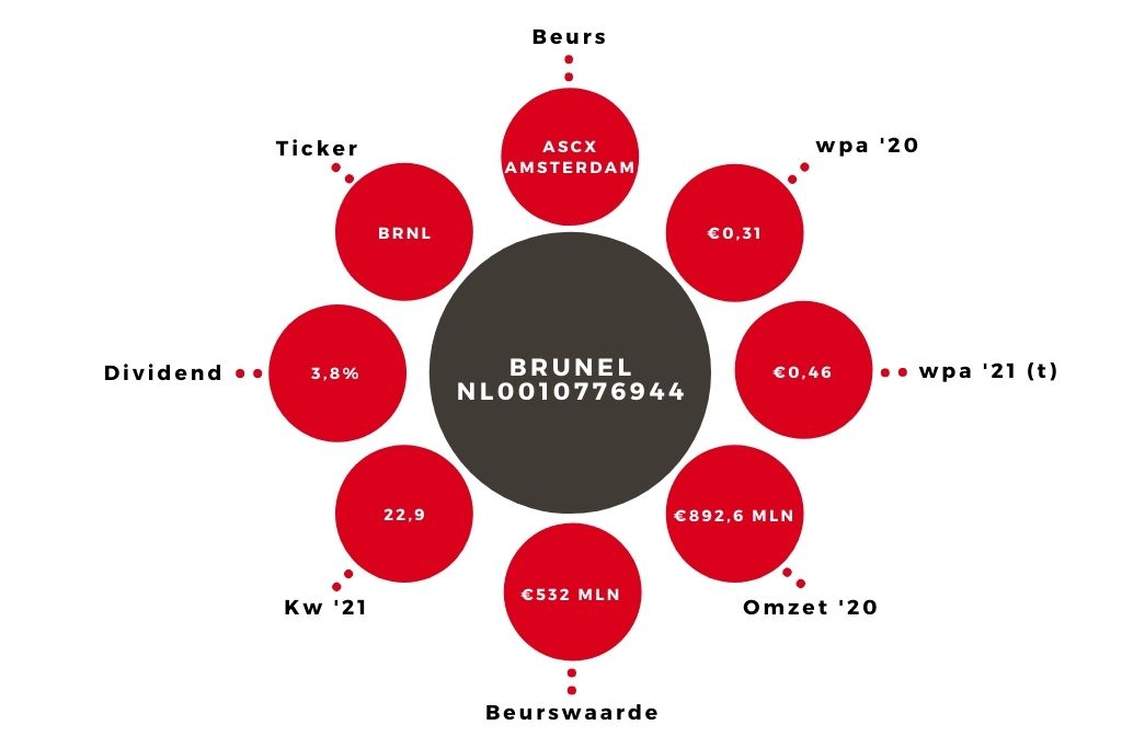 Aandeel Brunel kerngegevens