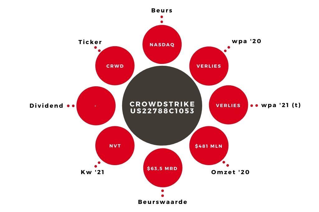 Aandeel Crowdstrike kerngegevens (1)