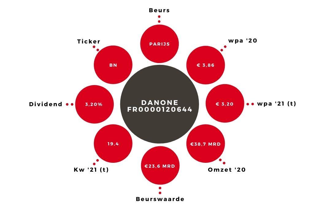 Aandeel Danone kerngegevens