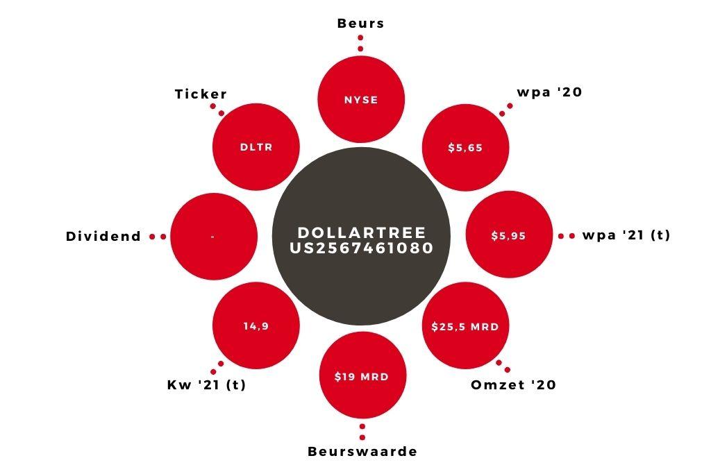 Aandeel DollarTree kerngegevens