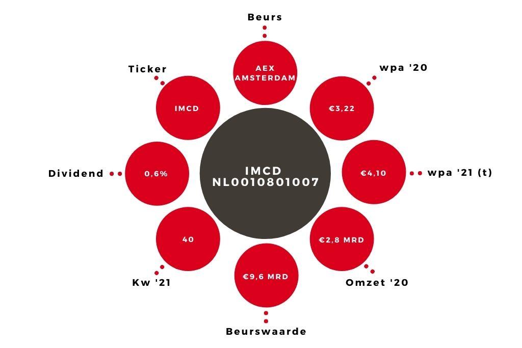 Aandeel IMCD kerngegevens (1)