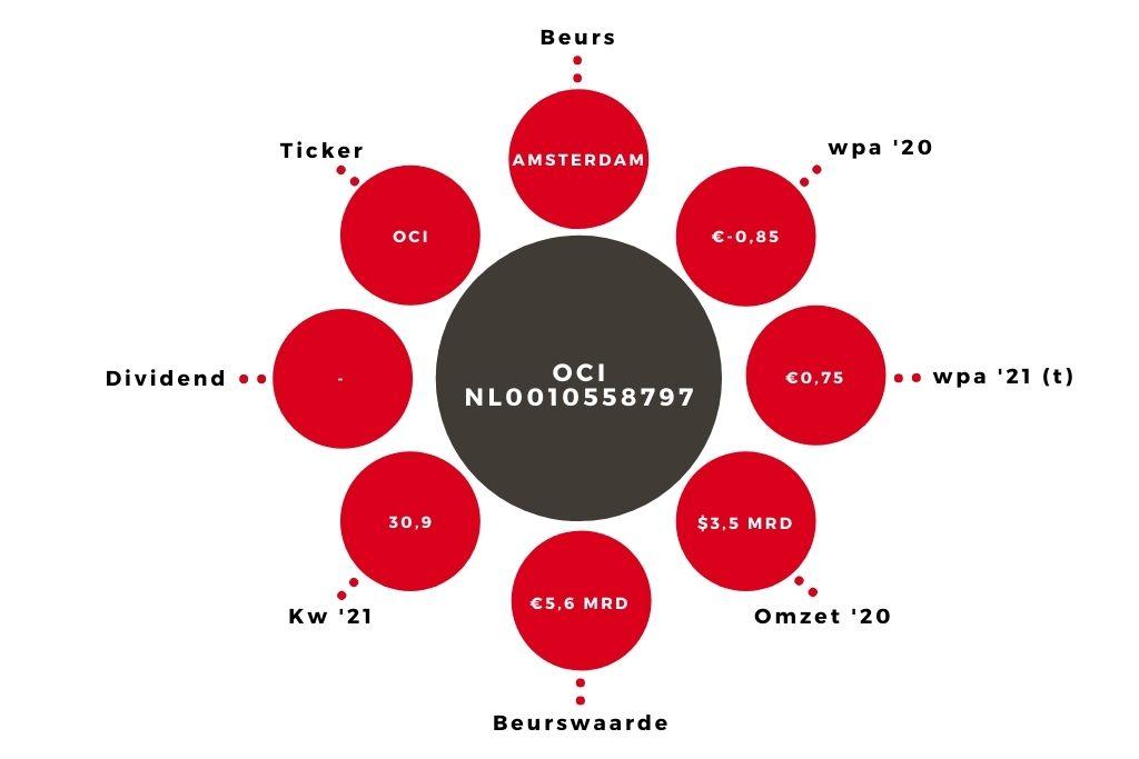 Aandeel OCI kerngegevens