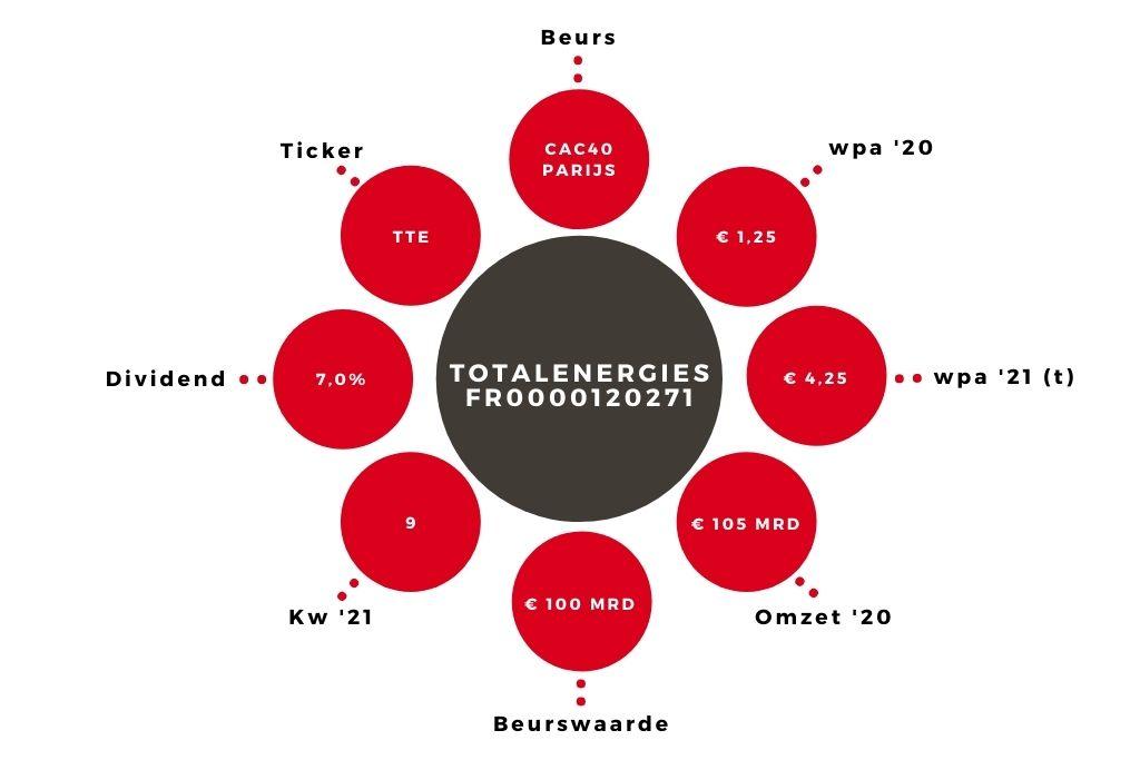 Aandeel totalenergies kerngegevens