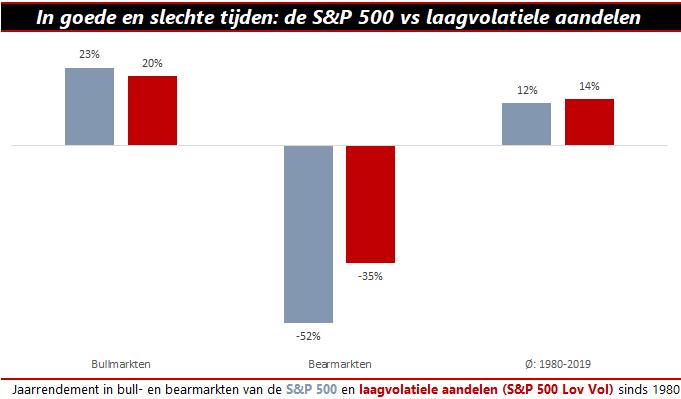 Laagvolatiele aandelen