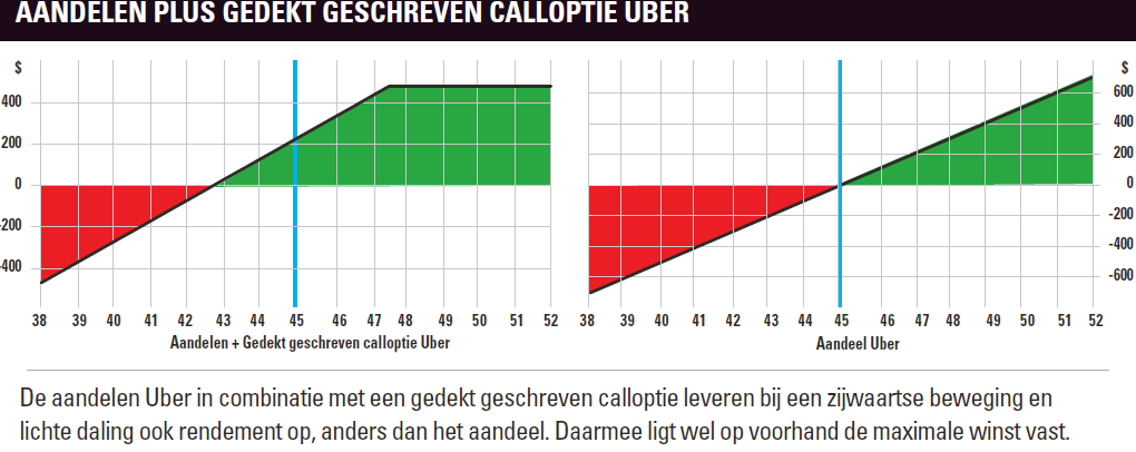 Wheelstrategie voorbeeld calloptie Uber