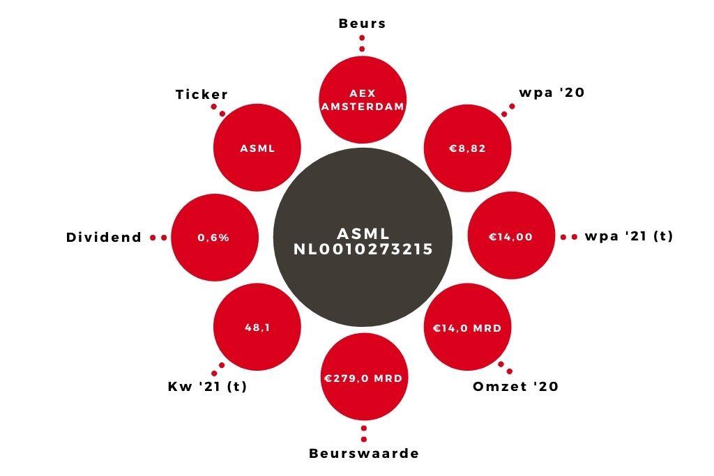 Aandeel ASML kerngegevens
