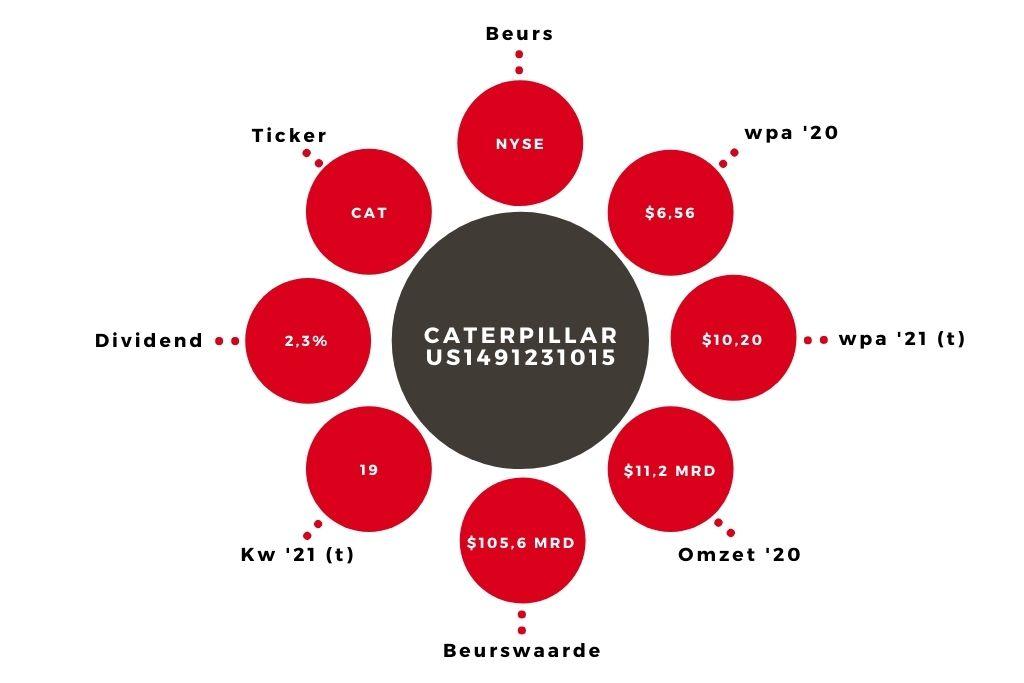 Aandeel Caterpillar kerngegevens