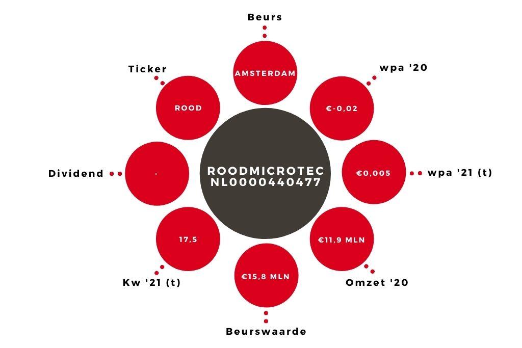 Aandeel RoodMicrotec kerngegevens