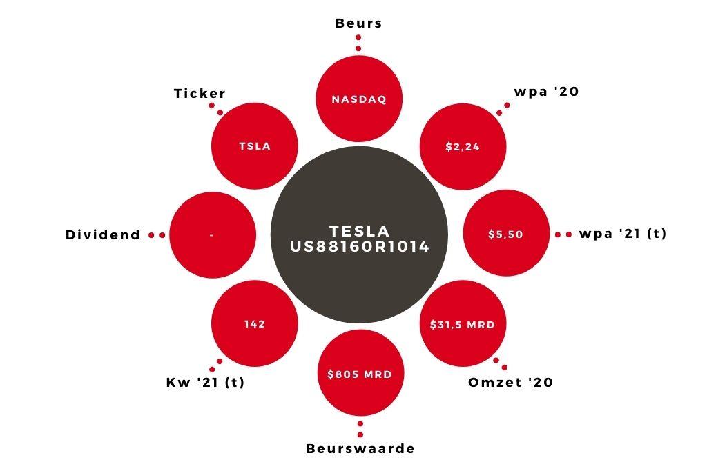 Aandeel Tesla kerngegevens
